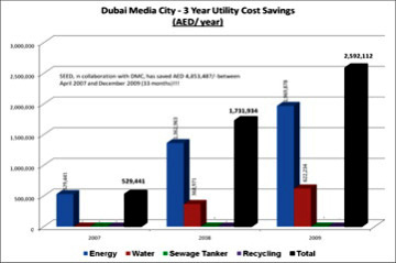 Figure 1: A three-year utility cost savings at Dubai Media City