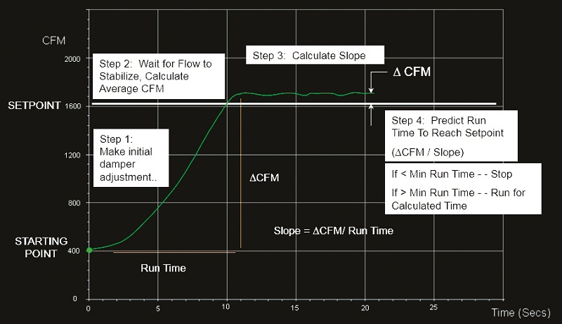 4-Step Sequence To Smart VAV Control