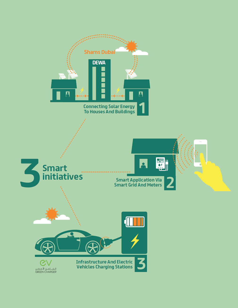 DEWA-smart-initiatives_English