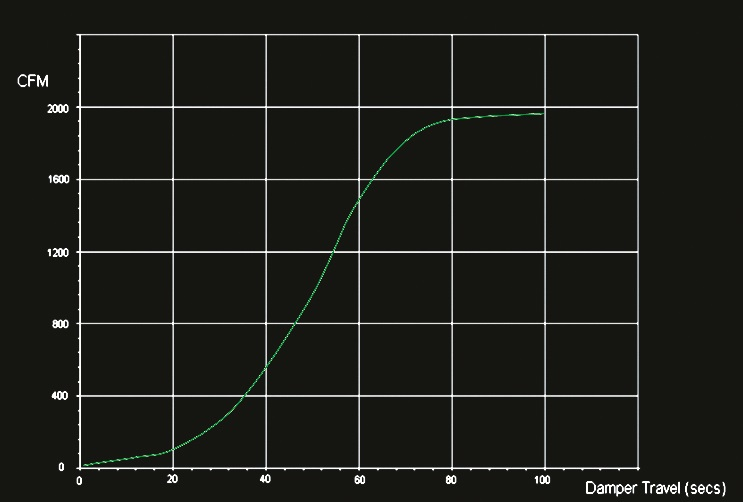 Non-Linear Damper Performance; Classic S-shaped curve nature of air-flow through non-linear dampers.