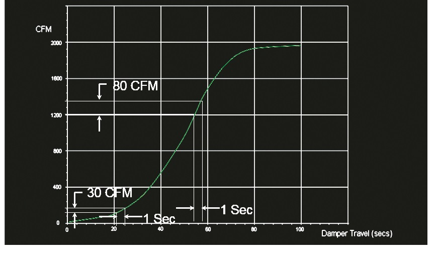 Slope-Based Air-Flow Control; The sensitivity of control depends on the slope of the damper curve.