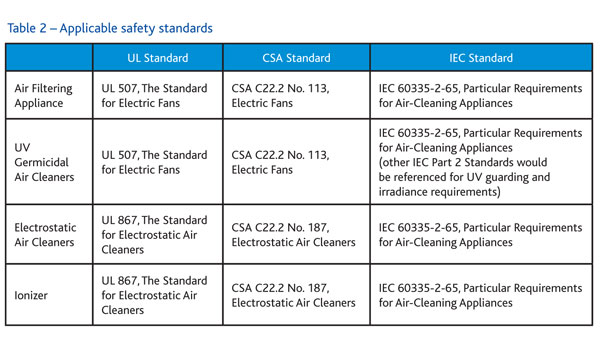 How Safe Are Air Cleaning Appliances 187 Climate Control
